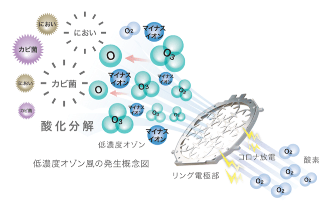 空気清浄器 pure air